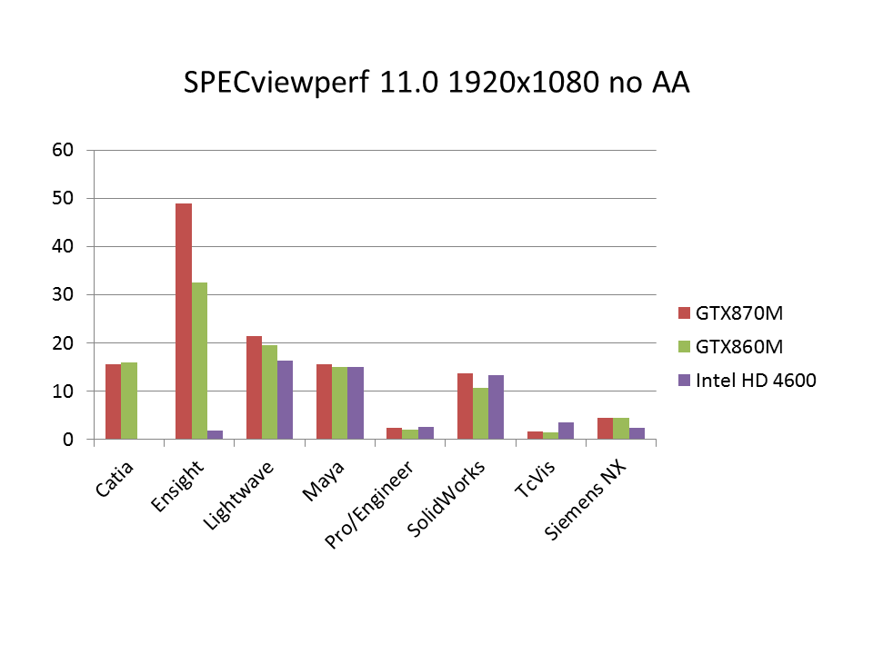 SPECviewperf 11
