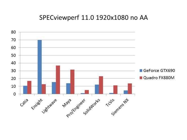 SPECviewperf_11