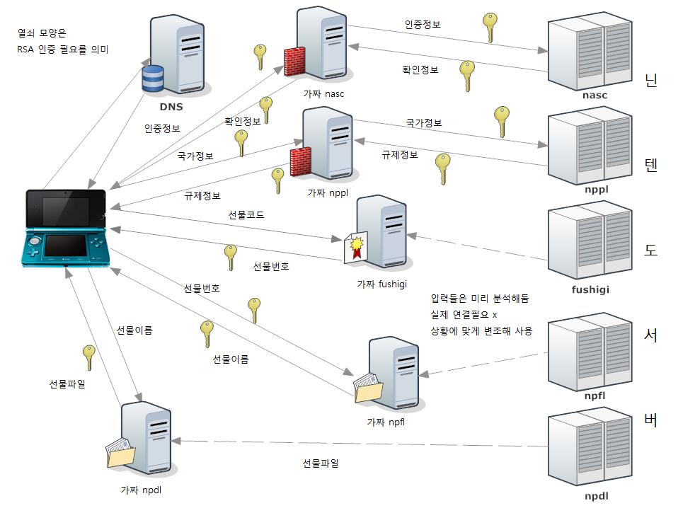 Hacking | manatails' blog